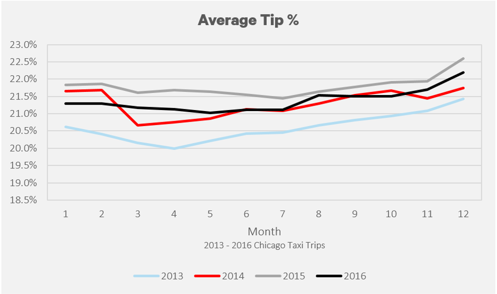 Average Monthly Tip % from 2013-2016