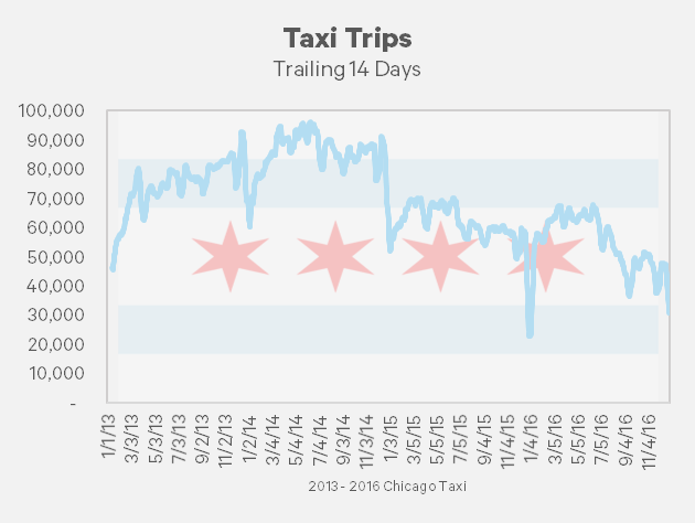 Analyzing 99 Million Taxi Trips Using Chicago Open Data